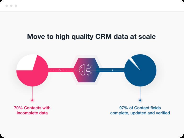 Improve CRM Data