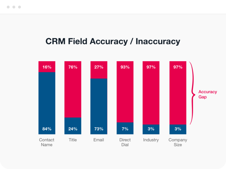 CRM Field Accuracy
