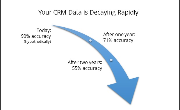 How CRM data quality declines over time