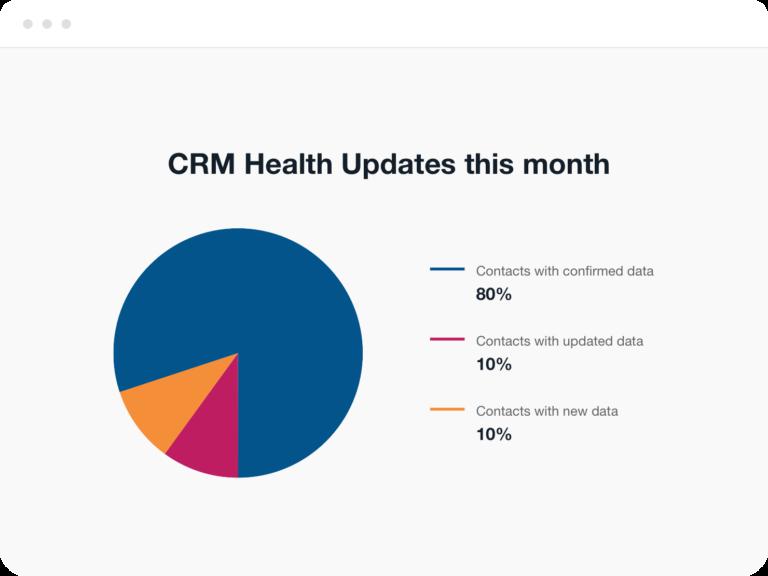 CRM Refresh Updates