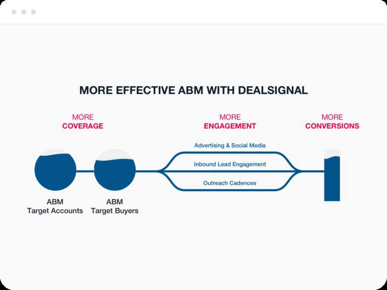 more-effective-abm-dealsignal-768x577
