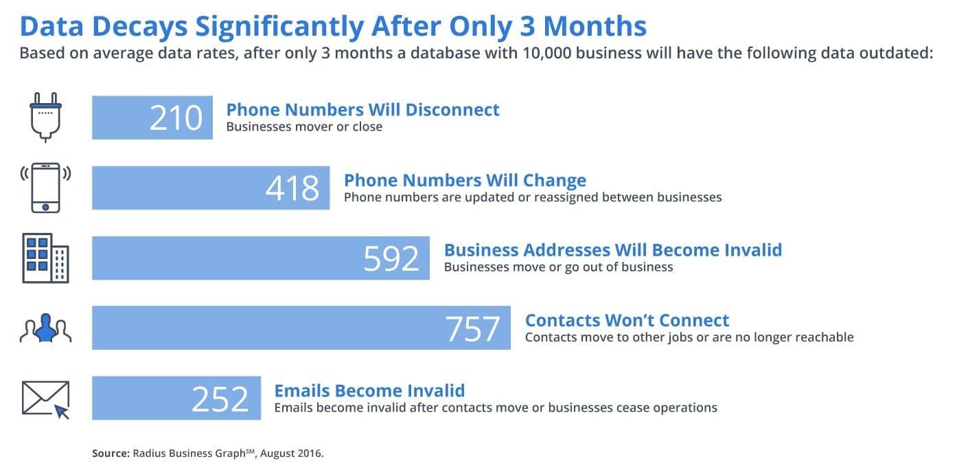 Marketing data decay rates