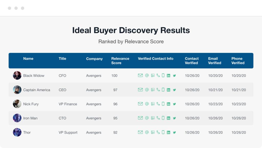B2B data platform results