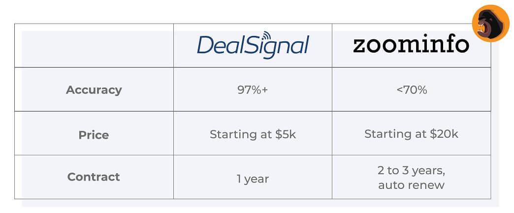 DealSignal vs Zoominfo Comparison