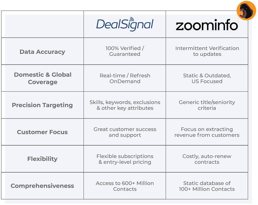 ZoomInfo Alternative Comparison Table