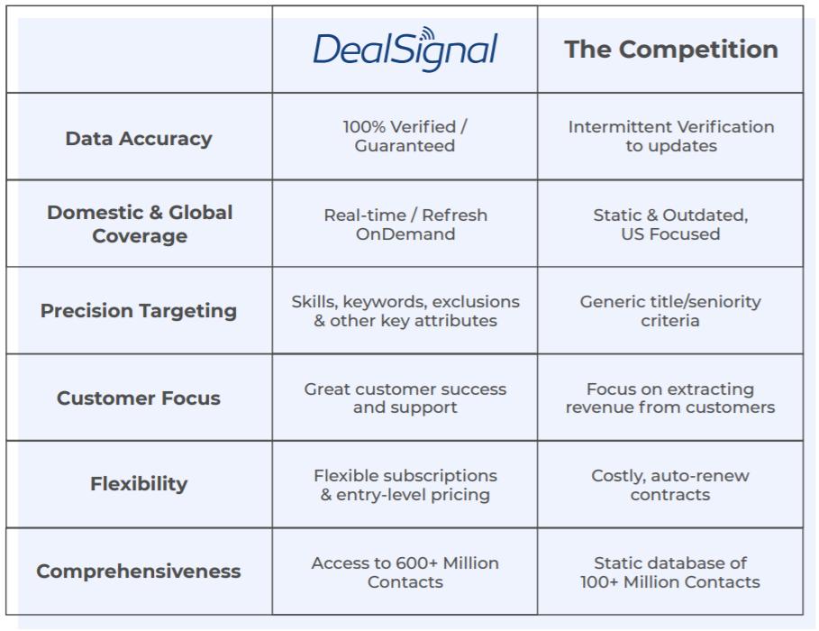 DealSignal Comparison Table