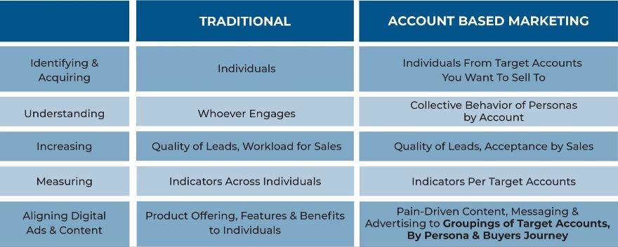 Traditional Marketing vs. Account-Based Marketing Table